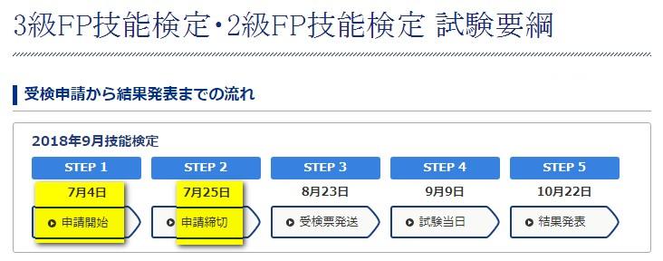 日本FP協会のFP2級・FP3級における試験の日程